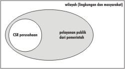 csr-sebagai-komponen-pad-2